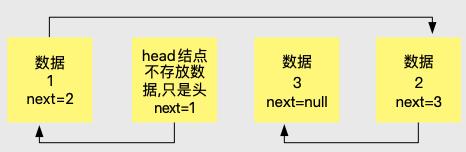 单链表增删改详解