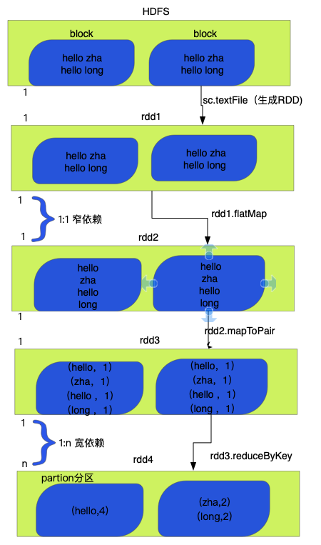 RDD宽窄依赖 stage 任务资源调度