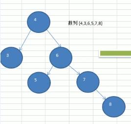 平衡二叉树(AVL树)