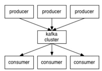Kafka初识